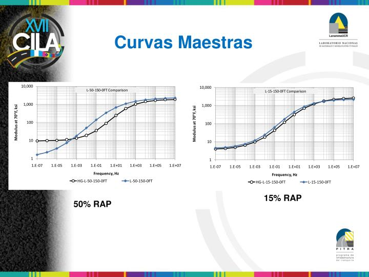 Curvas Maestras