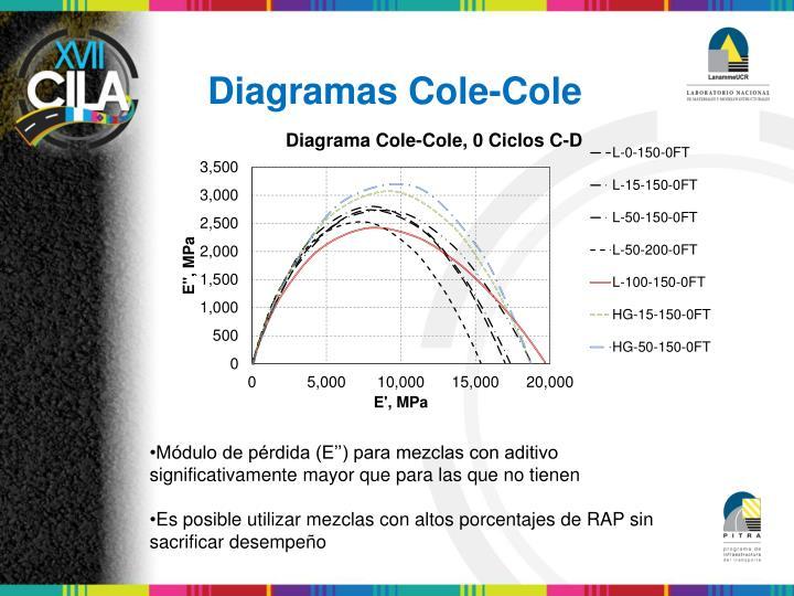 Diagramas Cole-Cole