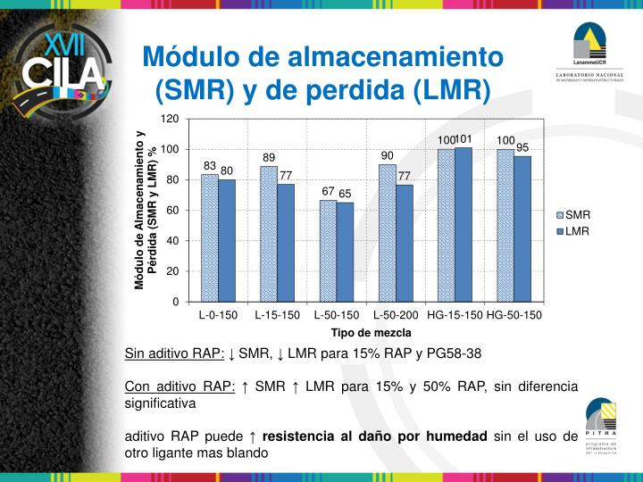Módulo de almacenamiento (SMR) y de perdida (LMR)