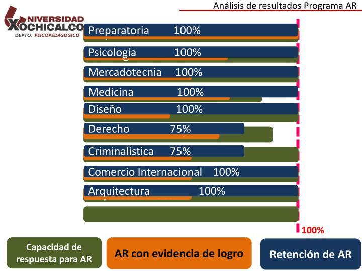 Análisis de resultados Programa AR