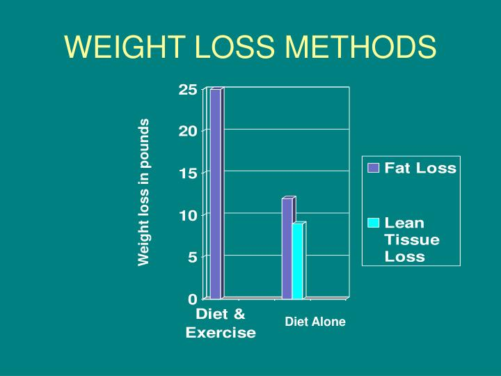 WEIGHT LOSS METHODS