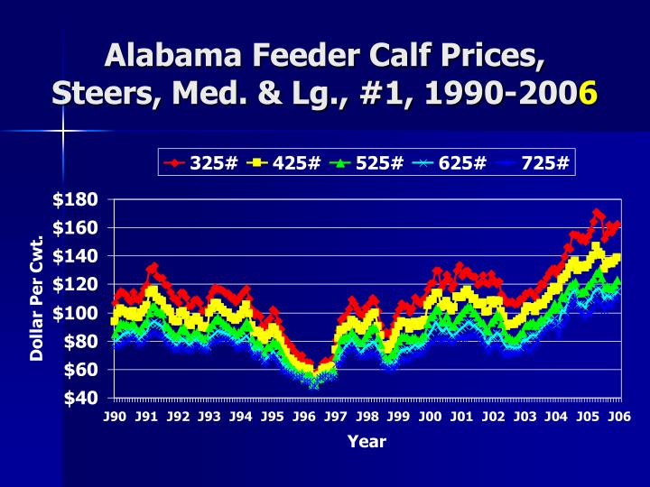 Alabama Feeder Calf Prices,