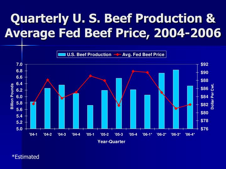 Quarterly U. S. Beef Production & Average Fed Beef Price, 2004-2006