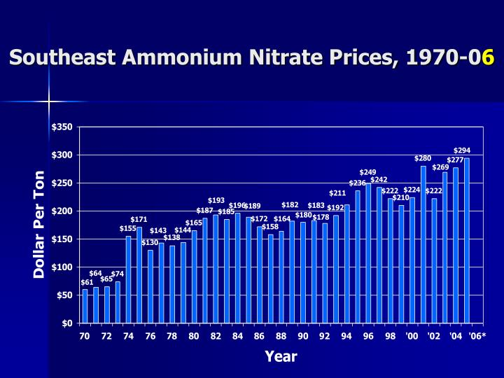 Southeast Ammonium Nitrate Prices, 1970-0