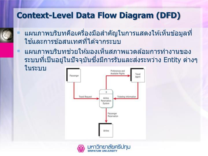 Context-Level Data Flow Diagram (DFD)