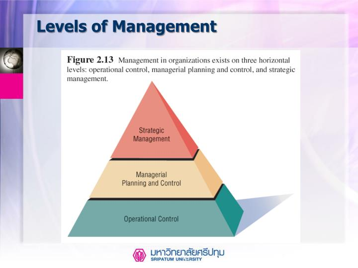 Levels of Management