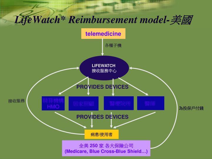LifeWatch* Reimbursement model-