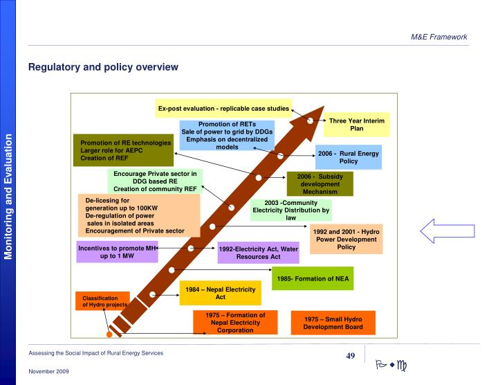 Regulatory and policy overview