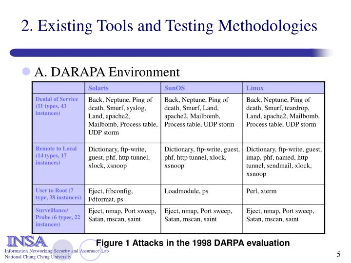 2. Existing Tools and Testing Methodologies