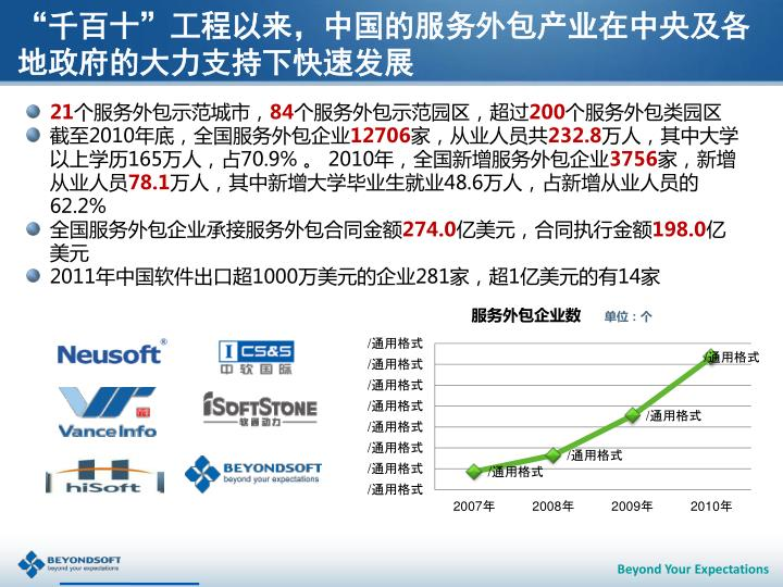 """""""千百十""""工程以来,中国的服务外包产业在中央及各地政府的大力支持下快速发展"""