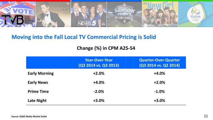 Moving into the Fall Local TV Commercial Pricing is Solid