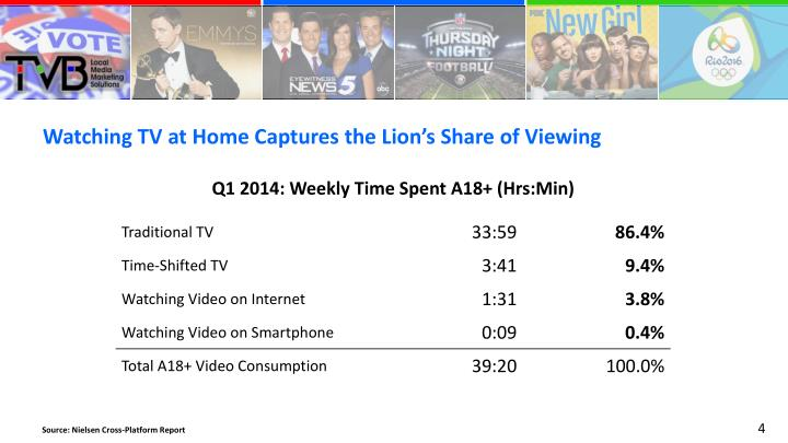Watching TV at Home Captures the Lion's Share of Viewing