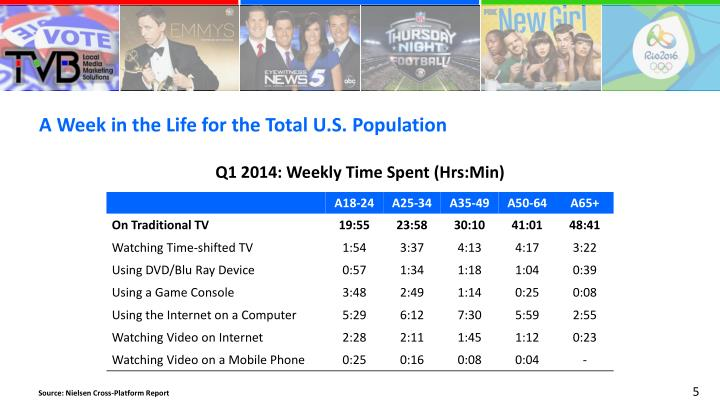 A Week in the Life for the Total U.S. Population