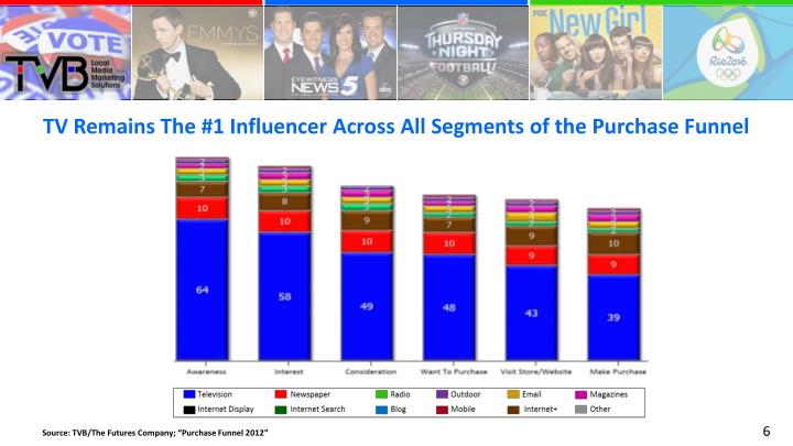TV Remains The #1 Influencer Across All Segments of the Purchase Funnel