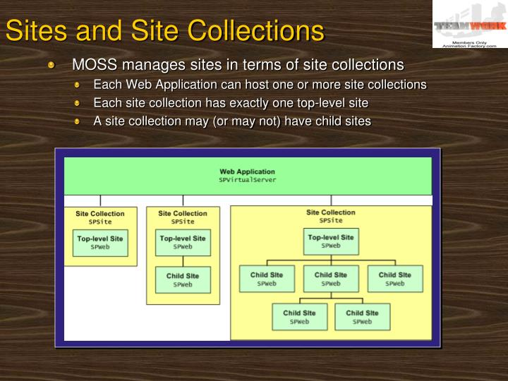 Sites and Site Collections