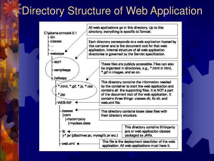 Directory Structure of Web Application