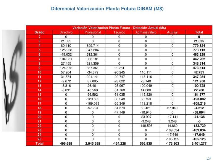 Diferencial Valorización Planta Futura DIBAM (M$)