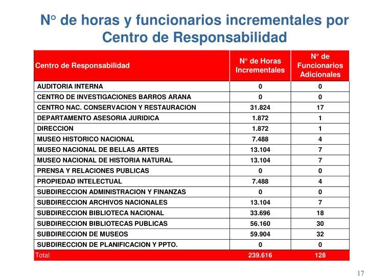 N° de horas y funcionarios incrementales por Centro de Responsabilidad