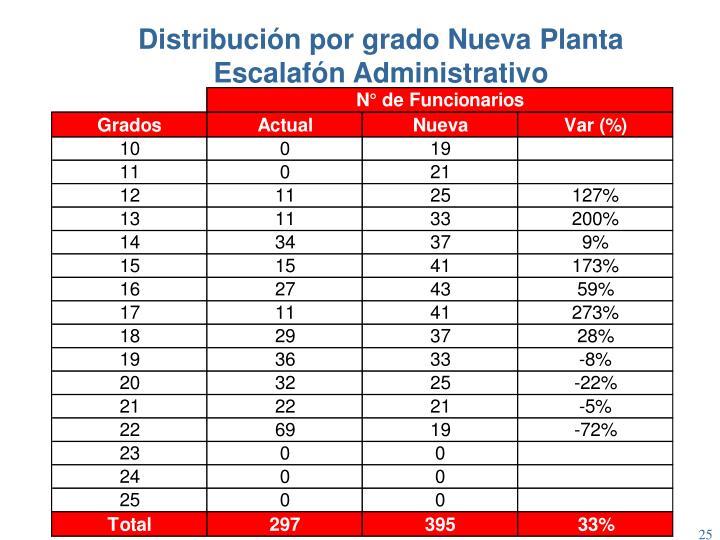 Distribución por grado Nueva Planta Escalafón Administrativo