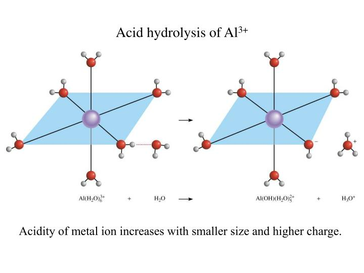 Acid hydrolysis of Al
