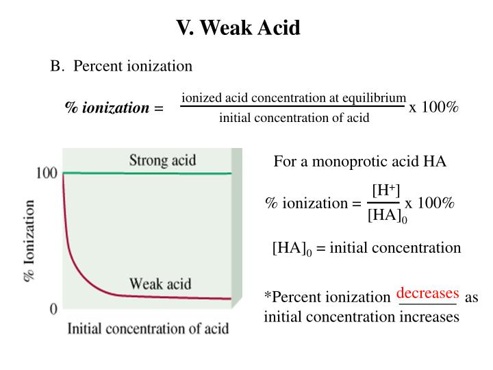 ionized acid concentration at equilibrium