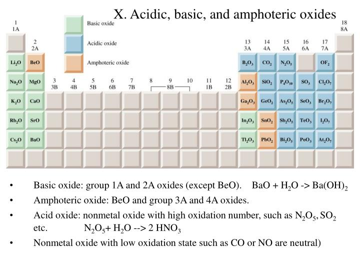 X. Acidic, basic, and amphoteric oxides