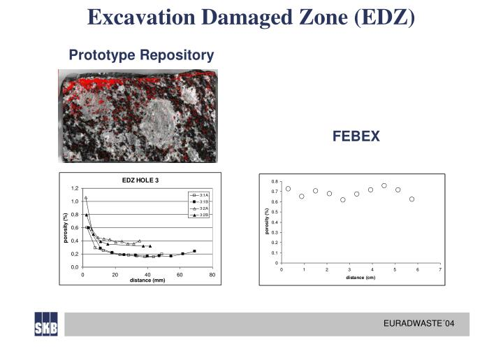 Excavation Damaged Zone (EDZ)