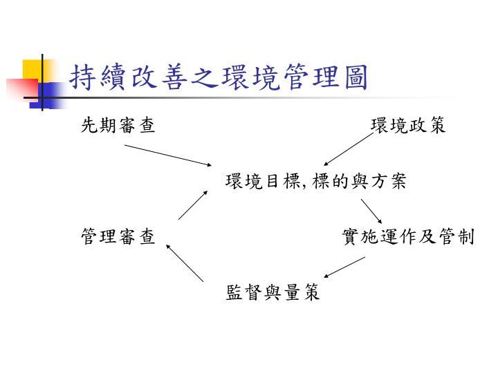 持續改善之環境管理圖