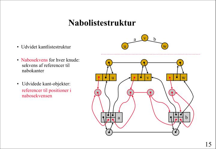 Nabolistestruktur