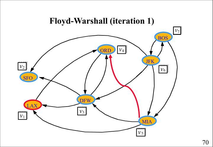 Floyd-Warshall (iteration 1)