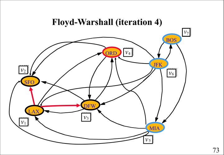 Floyd-Warshall (iteration 4)