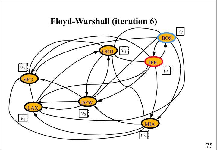 Floyd-Warshall (iteration 6)
