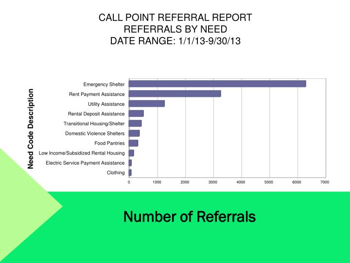 Call Point Referral Report