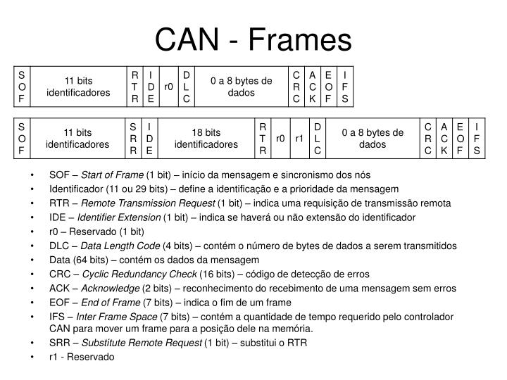 CAN - Frames