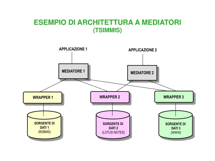 MEDIATORE 1