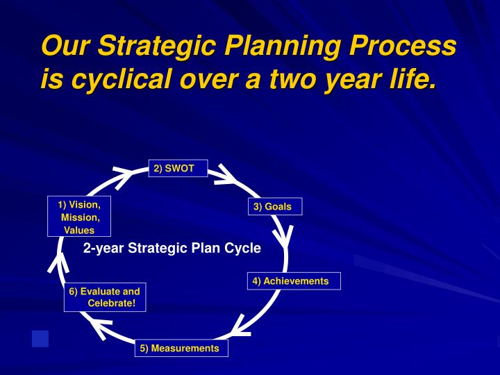 Our strategic planning process is cyclical over a two year life