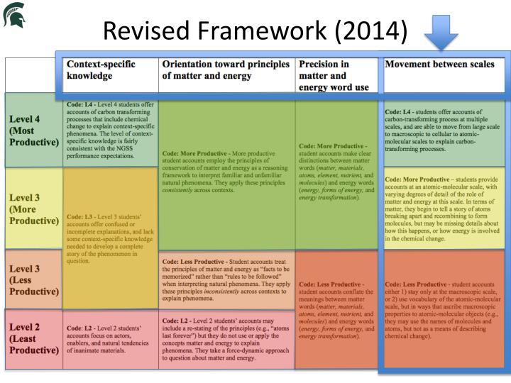 Revised Framework (2014)