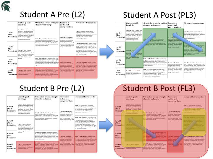 Student B Pre (L2)