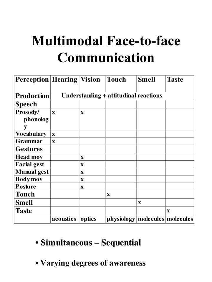 Multimodal Face-to-face Communication