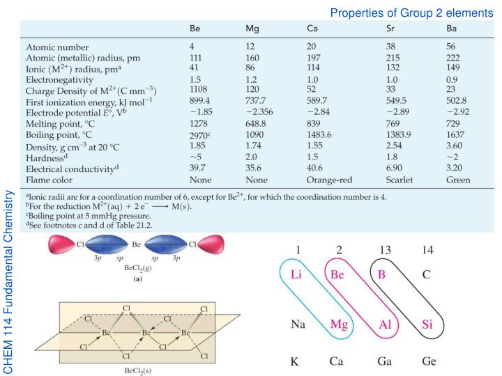 Properties of Group 2 elements