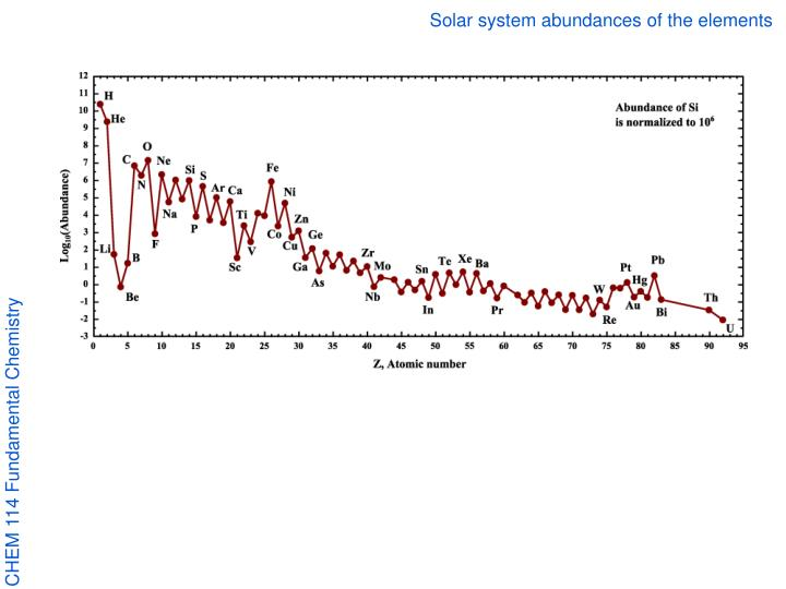 Solar system abundances of the elements