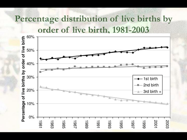 Percentage distribution of live births by order of live birth, 1981-2003