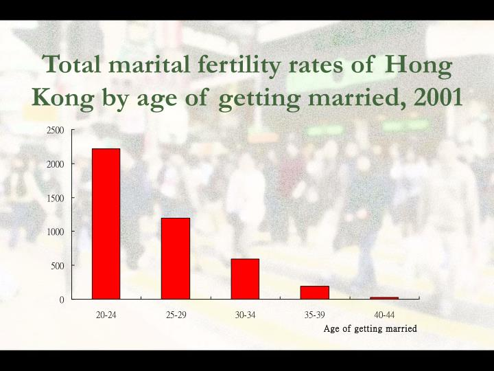 Total marital fertility rates of Hong Kong by age of getting married, 2001