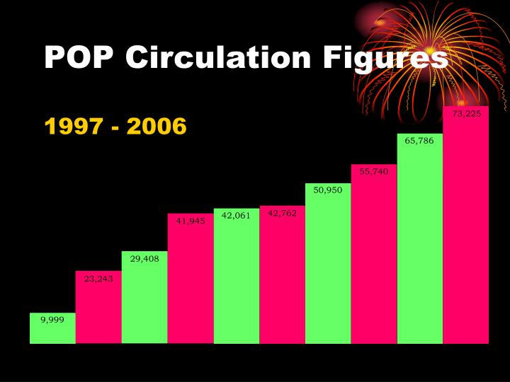 POP Circulation Figures