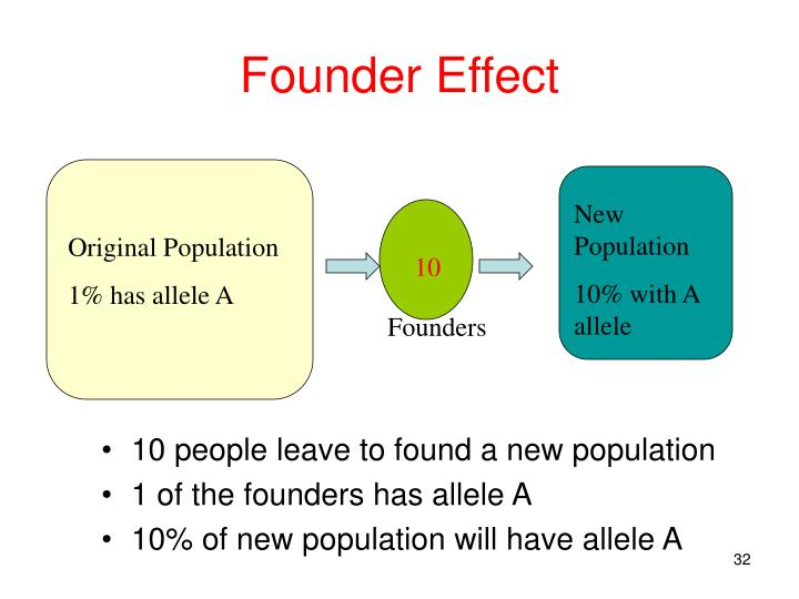 New Population