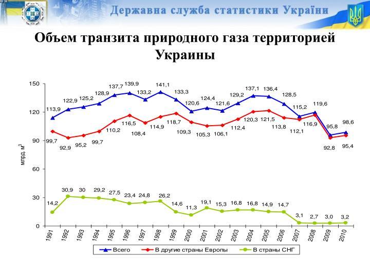 Объем транзита природного газа территорией Украины