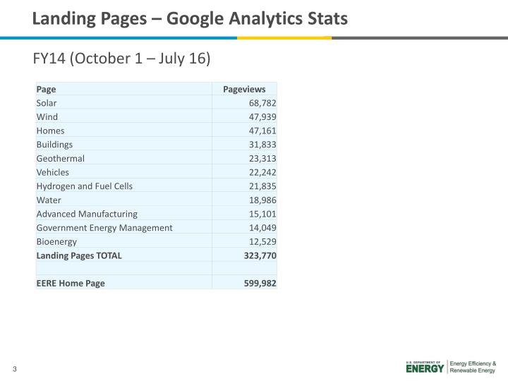 Landing Pages – Google Analytics Stats