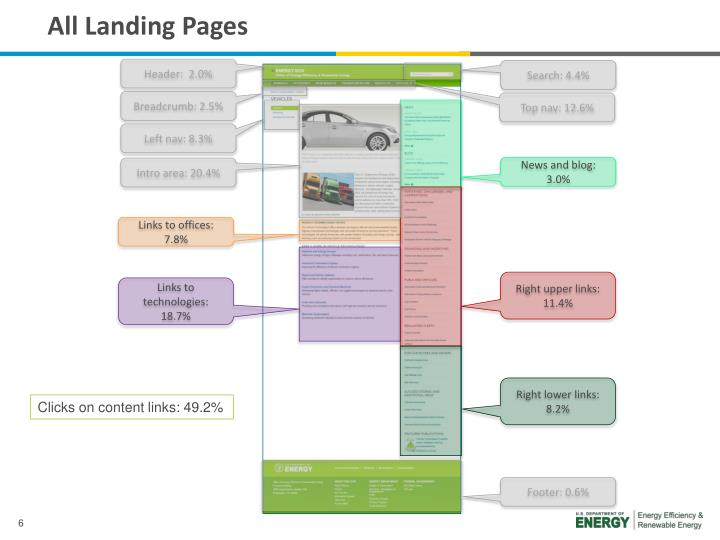 All Landing Pages