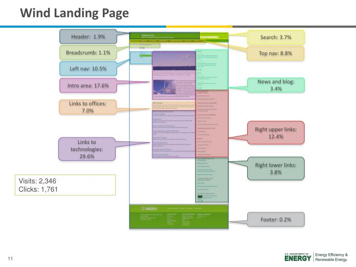 Wind Landing Page