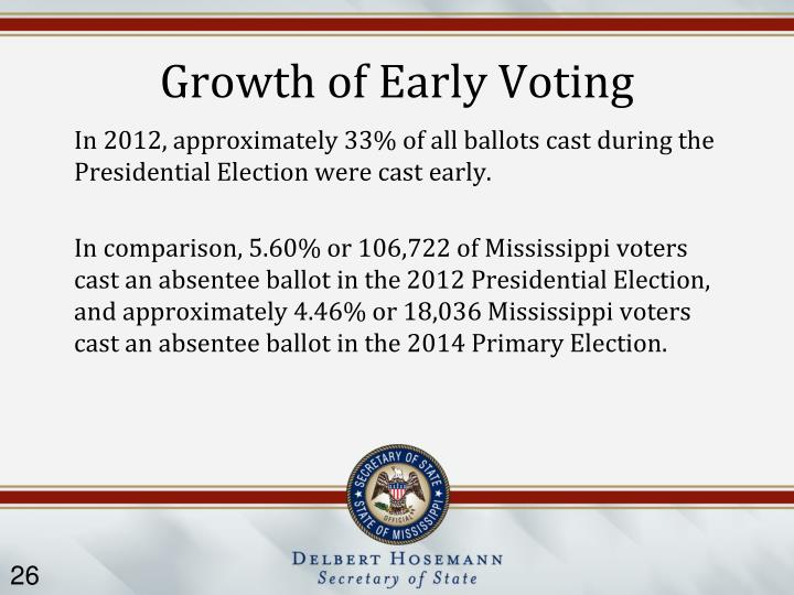 Growth of Early Voting